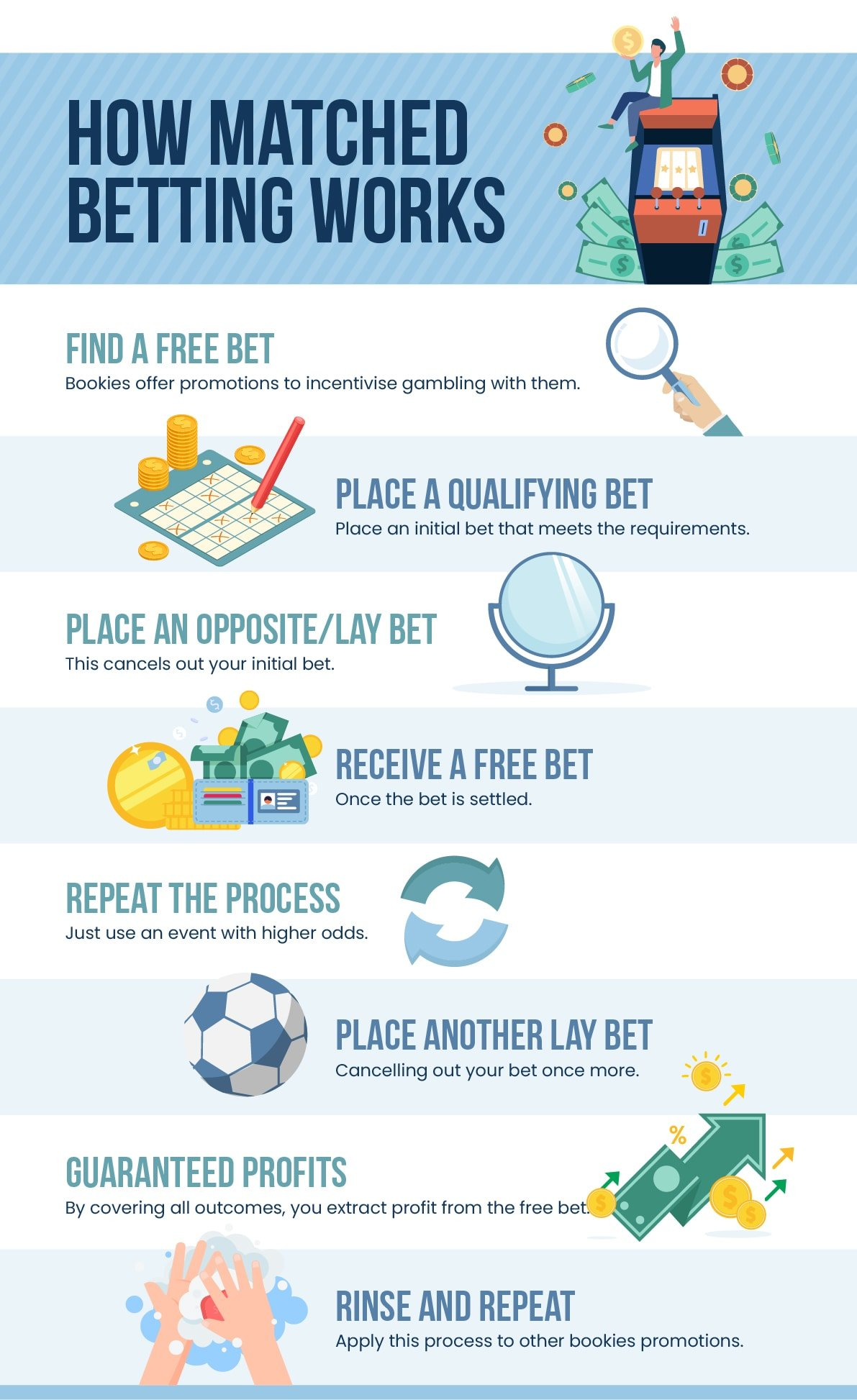 how matched betting works