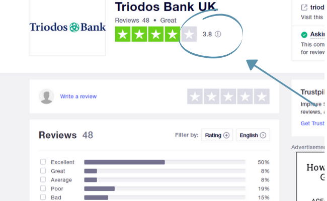Overview of Triodos bank reviews